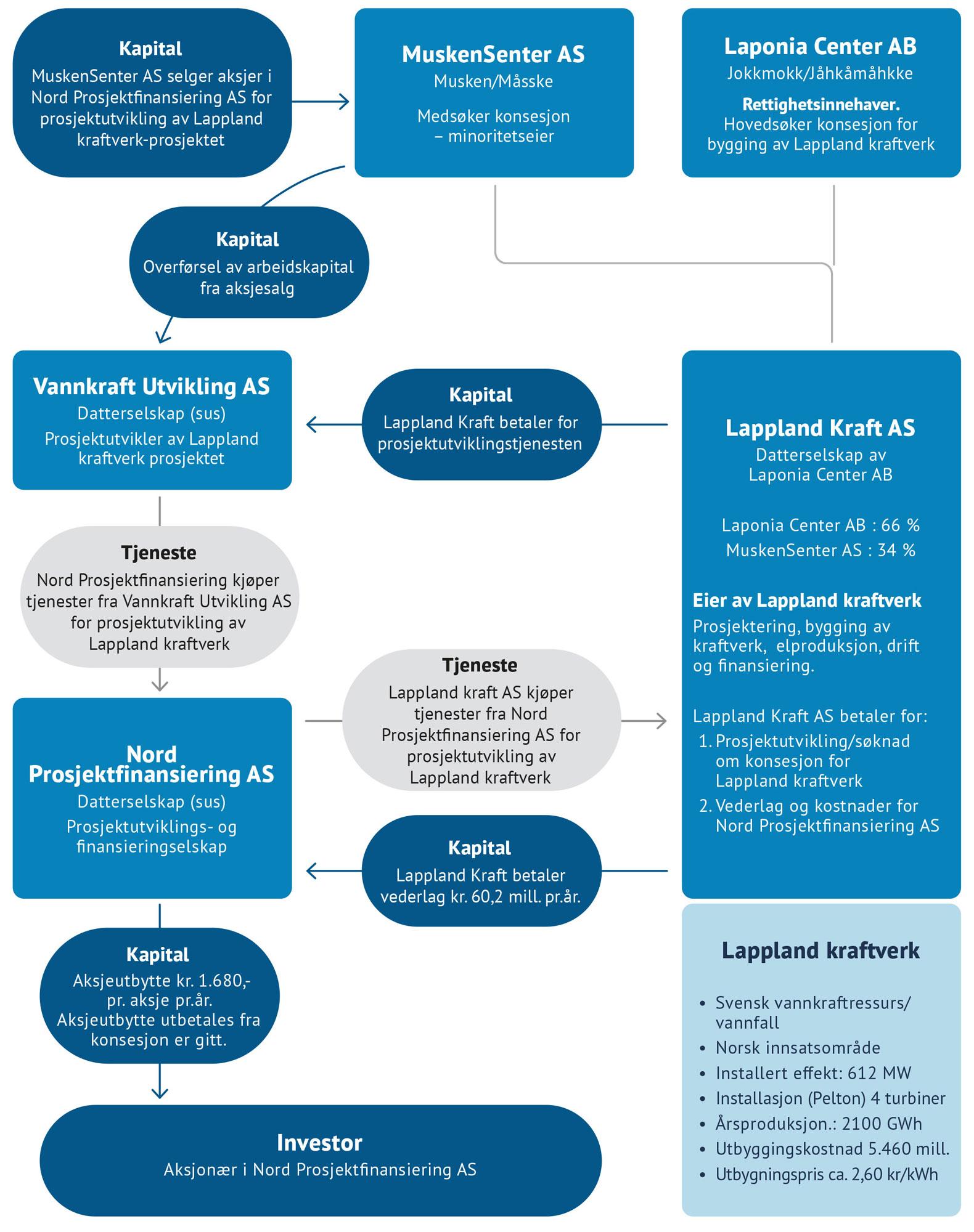 Organisasjonskart og finansieringsmodell for prosjektutvikling/søknad om konsesjon